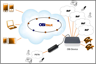 OBiTALK: Best-Selling VoIP Home Phone Service with Google Voice, SIP